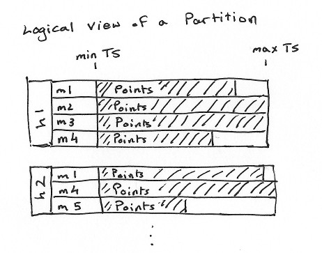 Logical view of a partition